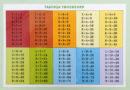 Таблица умножения: как помочь выучить ребенку